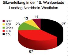 Sitzverteilung 15. Wahlperiode NRW