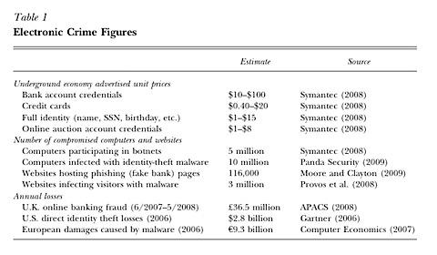 Kosten-von-Cybercrime