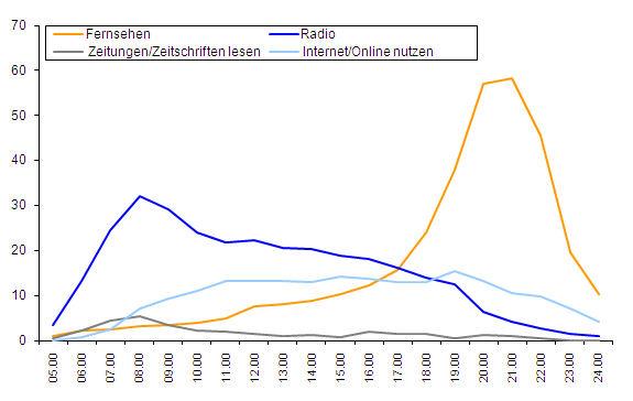 Grafik von http://www.ard-zdf-onlinestudie.de/index.php?id=222